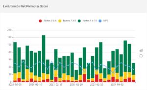 L'évolution du score NPS et de sa répartition détracteurs, passifs et promoteurs