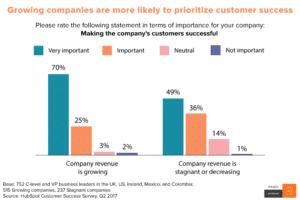 Satisfaction client priorité des entreprises- infos HubSpot