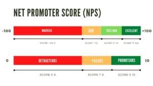 le Net Promoter Score permet de segmenter la satisfaction client en 3 catégories